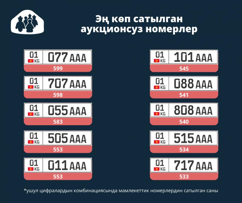 «077» – Кыргызстанда эң популярдуу автономер