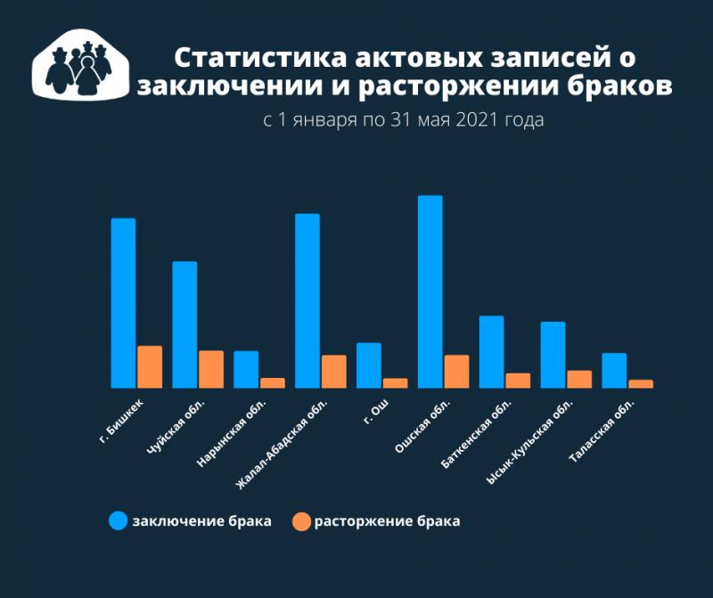 В Кыргызстане зарегистрировано почти 20 тысяч браков за 5 месяцев