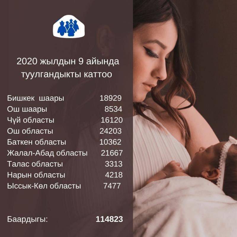 2020-жылдын 9 айында Кыргызстанда 114 миң 823 ымыркай төрөлгөндүгү катталган