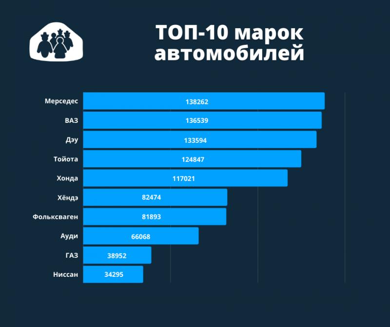 топ-10 марок автомобилей в Кыргызстане.