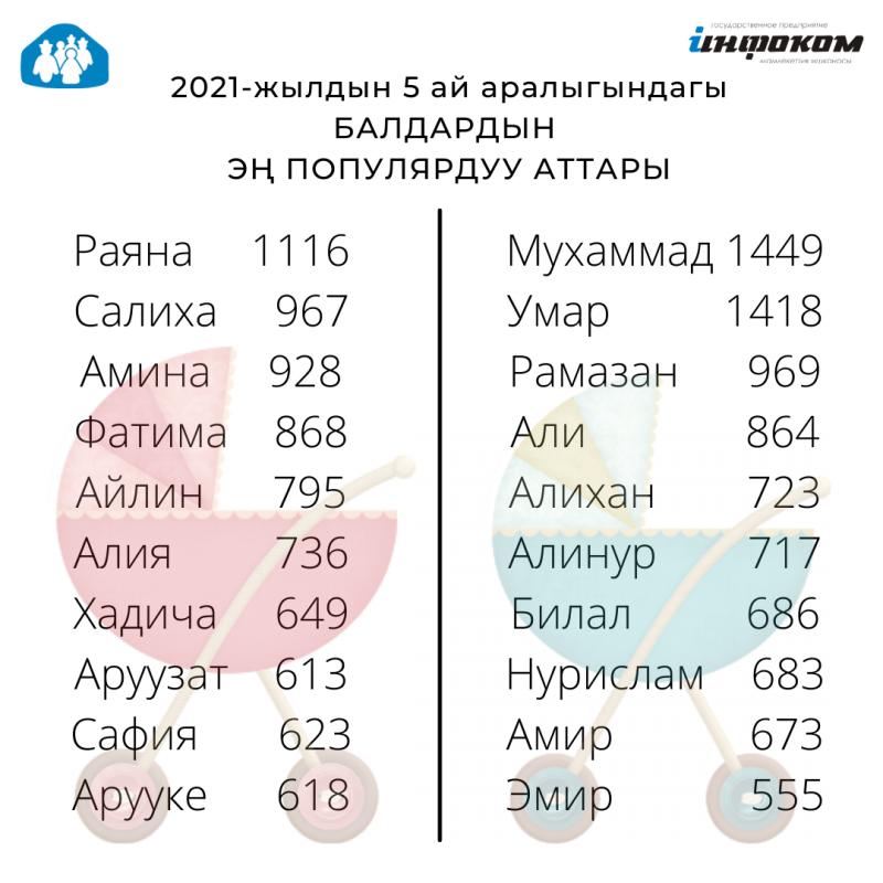 2021-жылдын 5 айынын жыйынтыгы боюнча, Кыргызстанда жаңы төрөлгөн ымыркайлардын ысымдары эң көп таанылган - Мухаммед жана Раяна.
