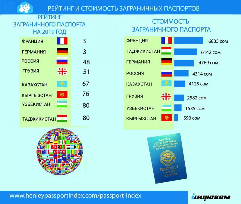 Кыргызстандын паспорту дүйнөлүк  паспорттор рейтингинде 76 орунду ээледи