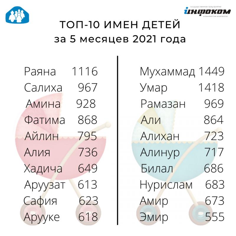 Самыми популярными именами для новорождённых в Кыргызстане по итогам 5 месяцев 2021 года являются Мухаммад и Раяна.