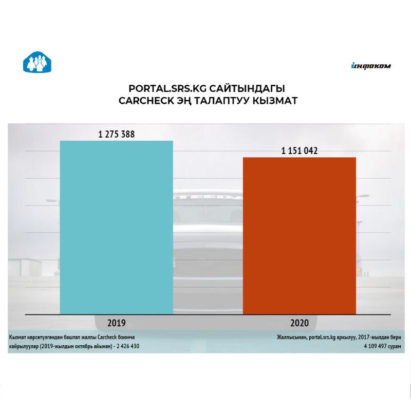 Мамлекеттик каттоо кызматынын «Carcheck» онлайн электрондук кызматы аркылуу, унаалардын маалыматын текшерүү боюнча 2,5 миллиондон ашык   сурап билүү к