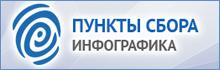 Пункты по сбору в г.Бишкек